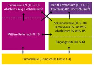 FCS Schularten und -wegegrafik
